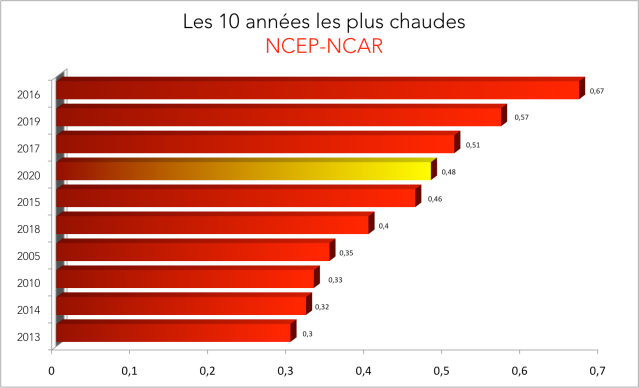 ytd-octobre-2020-ncep.png?w=639