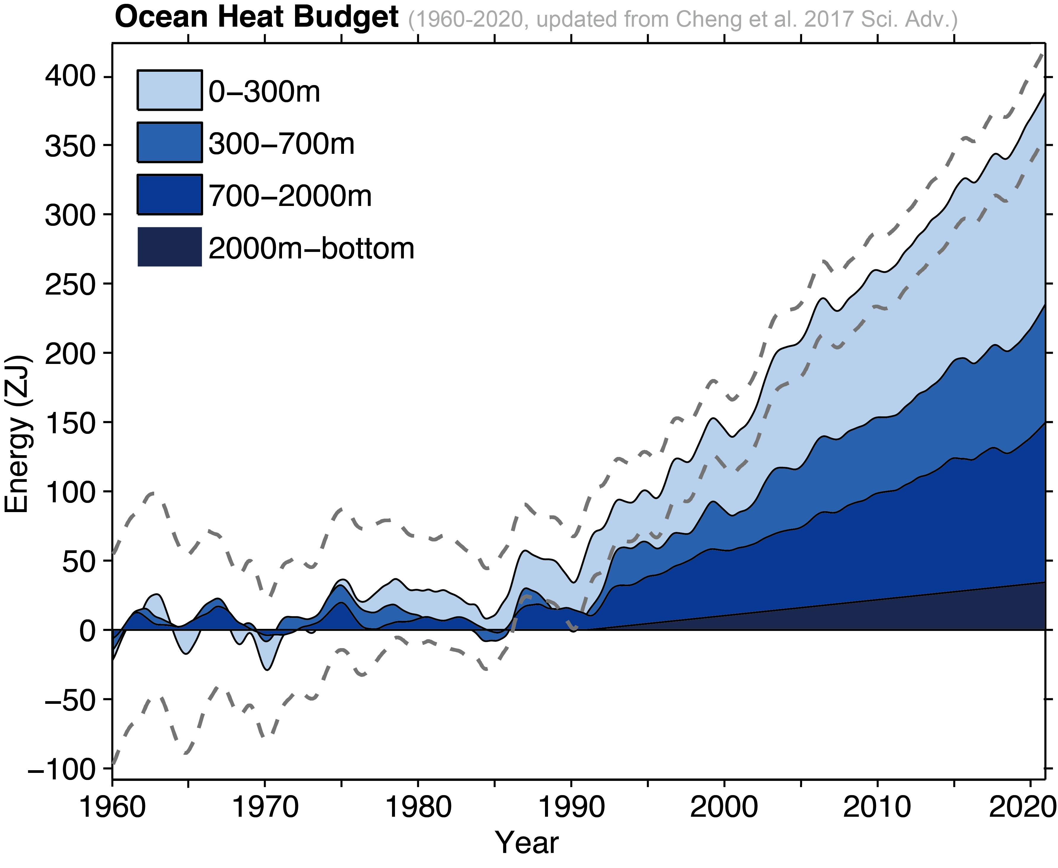 Océans :  nouveau record de chaleur en 2020