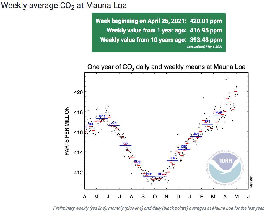 420 ppm de CO2 atteints sur une semaine