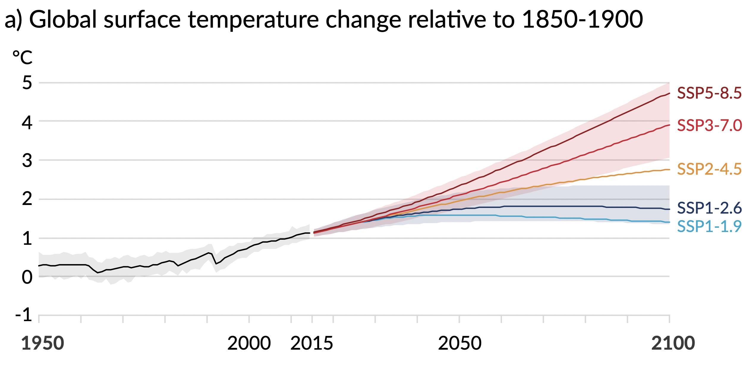 Rapport AR6 du GIEC : le point sur la température globale